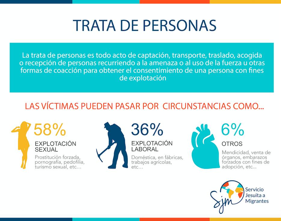 Chile es uno de los 134 países del mundo en que la trata de personas es un delito
